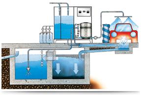بازیافت آب کارواش